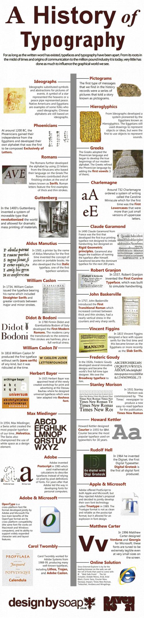 Histoire-typographie-infographie-500x2140