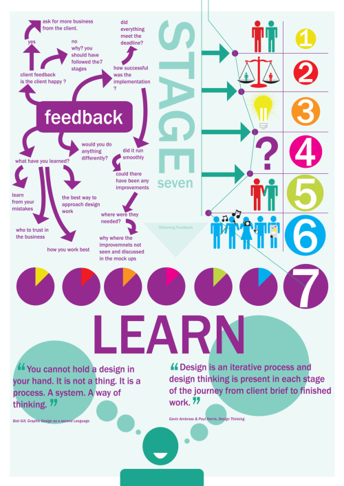 Stage-7-learn