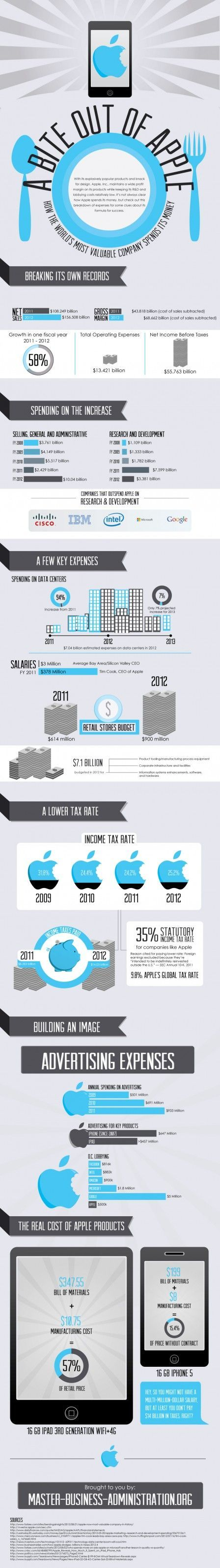 Infographie-depenses-apple