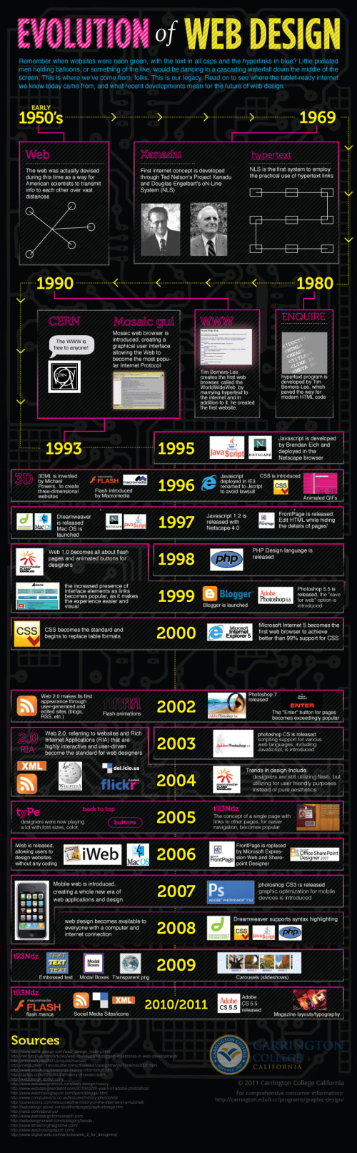 Evolution-web-design-infographie