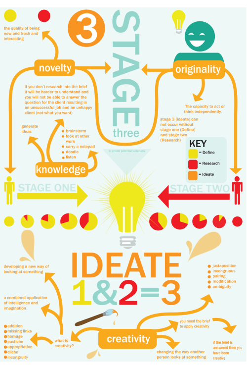 Stage-3-ideate